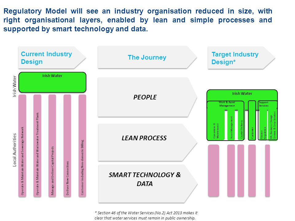 SMART TECHNOLOGY & DATA LEAN PROCESS PEOPLE Regulatory Model will see an industry organisation reduced in size, with right organisational layers, enabled by lean and simple processes and supported by smart technology and data.