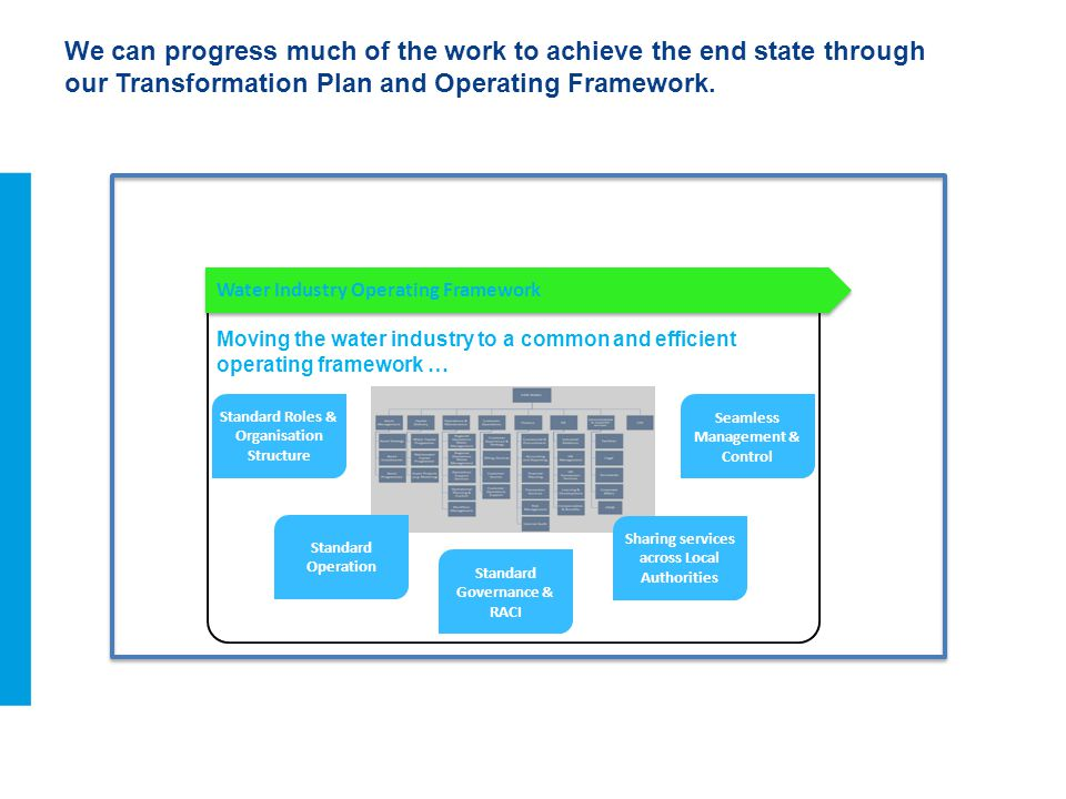 We can progress much of the work to achieve the end state through our Transformation Plan and Operating Framework.