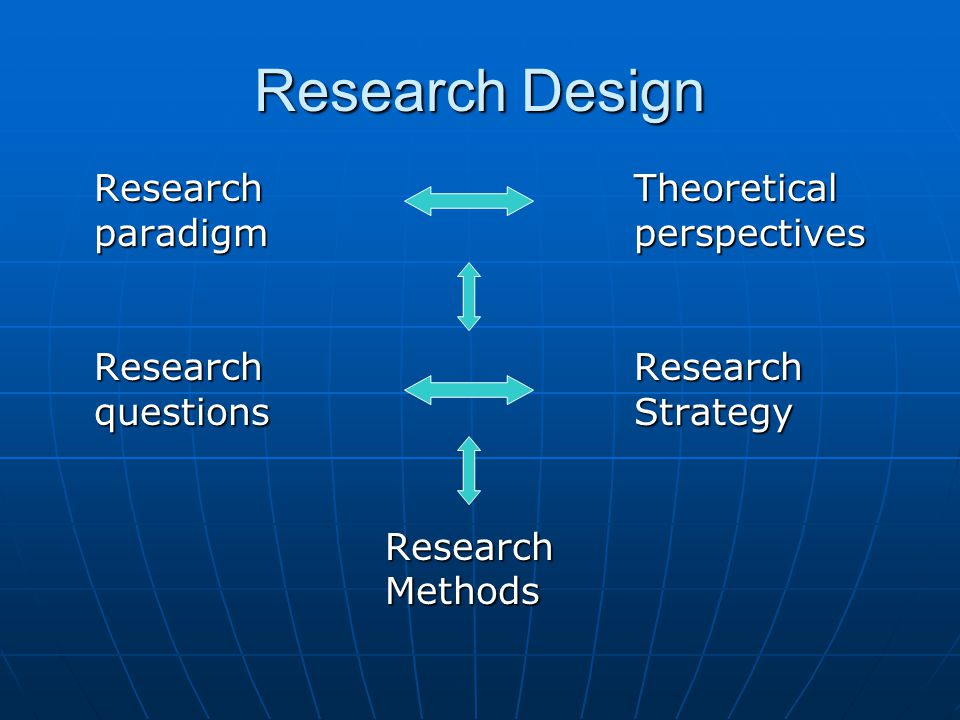 Research Design ResearchTheoretical paradigmperspectives Research Research questions Strategy Research Research Methods Methods