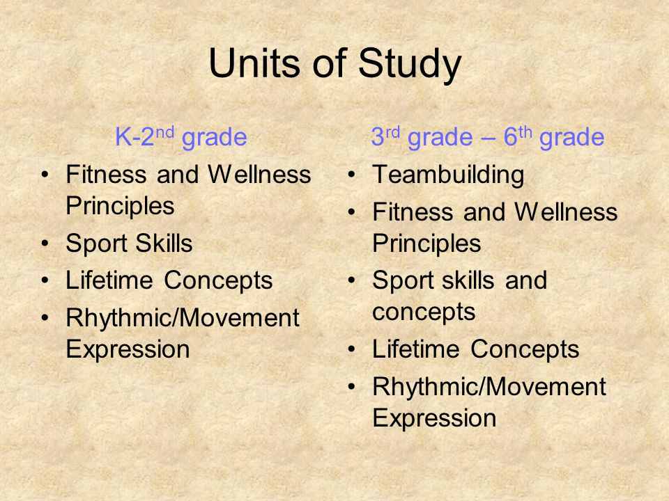 Units of Study K-2 nd grade Fitness and Wellness Principles Sport Skills Lifetime Concepts Rhythmic/Movement Expression 3 rd grade – 6 th grade Teambuilding Fitness and Wellness Principles Sport skills and concepts Lifetime Concepts Rhythmic/Movement Expression