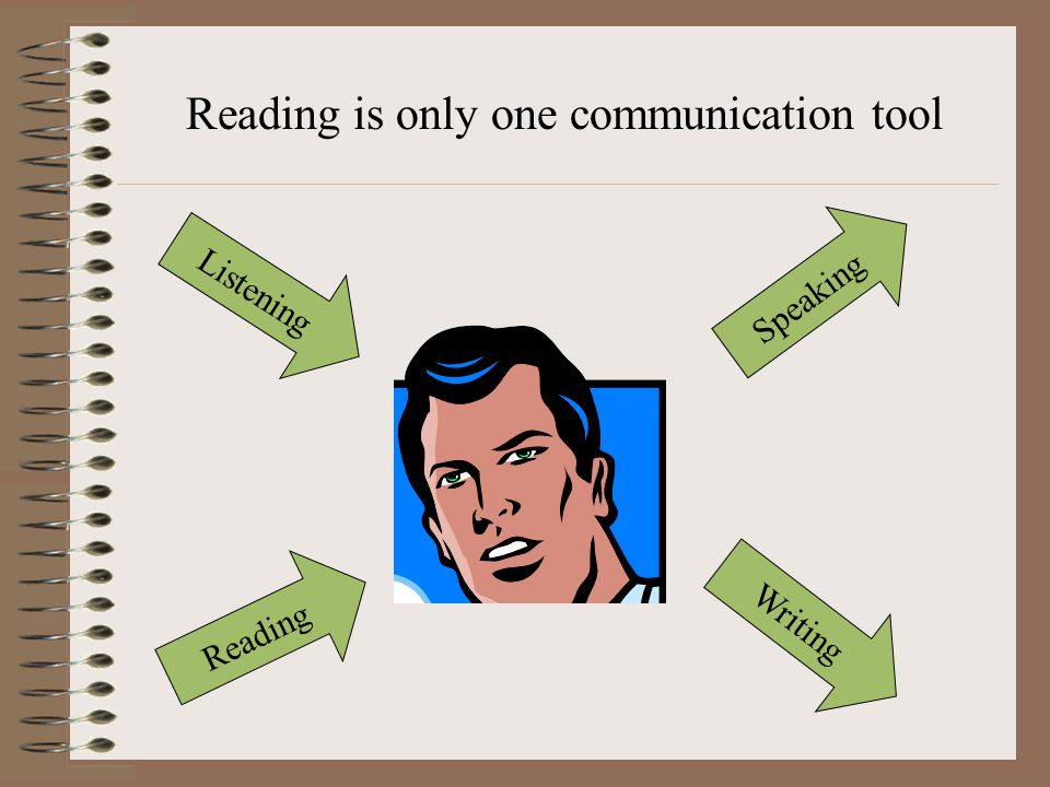Listening Speaking Writing Reading Reading is only one communication tool