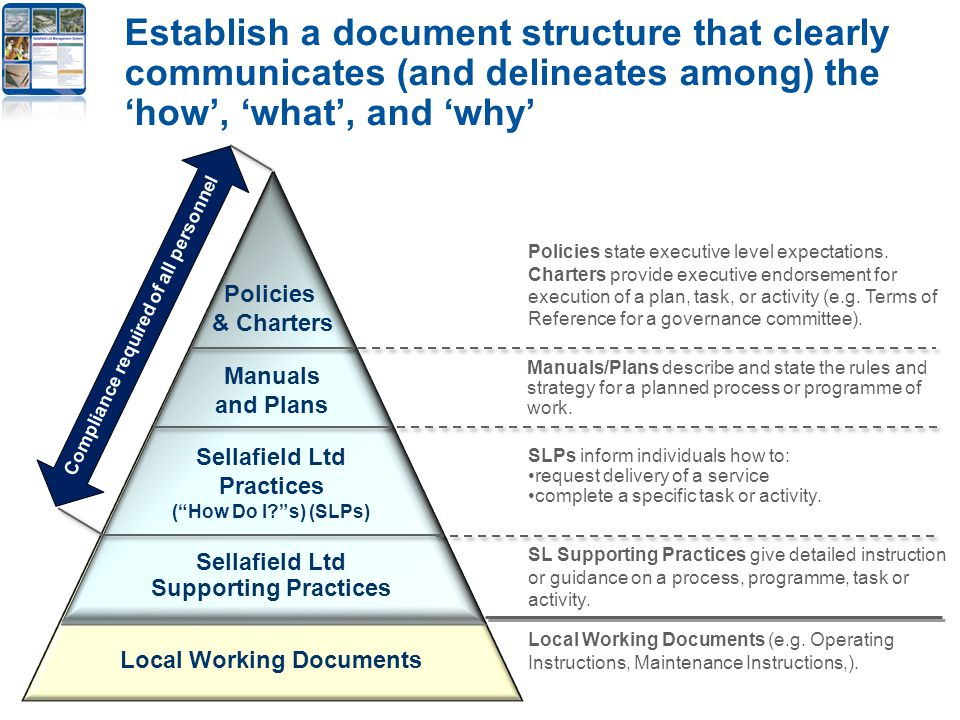 Establish a document structure that clearly communicates (and delineates among) the 'how', 'what', and 'why' Policies & Charters Sellafield Ltd Practices ( How Do I s) (SLPs) Manuals and Plans Sellafield Ltd Supporting Practices Compliance required of all personnel Local Working Documents Policies state executive level expectations.