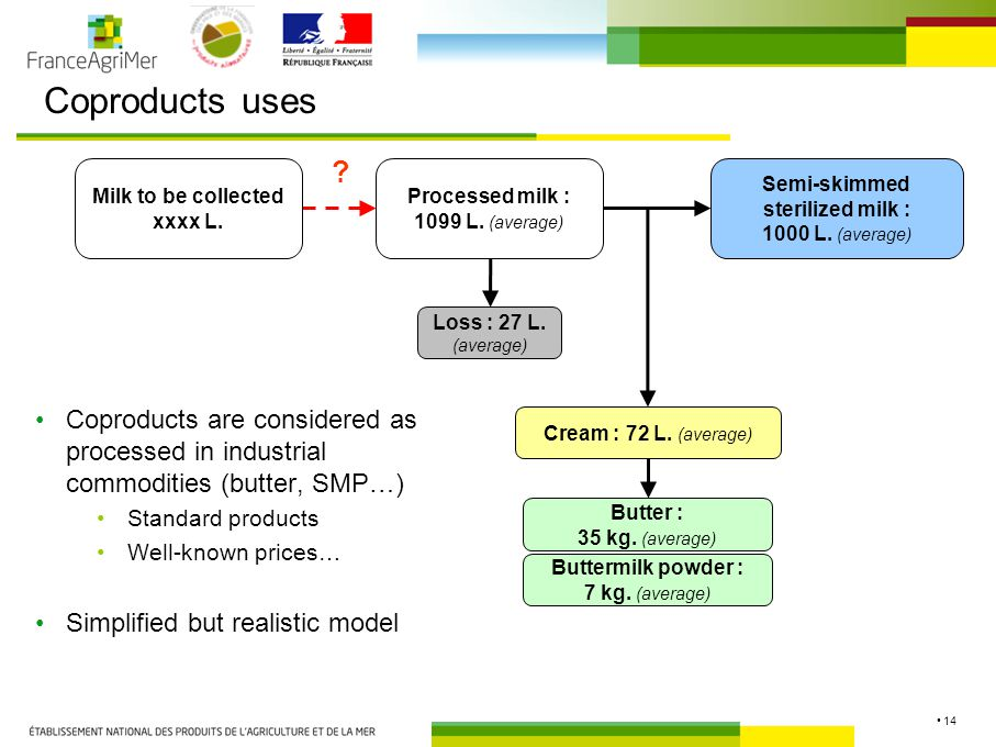 14 Coproducts uses Semi-skimmed sterilized milk : 1000 L.