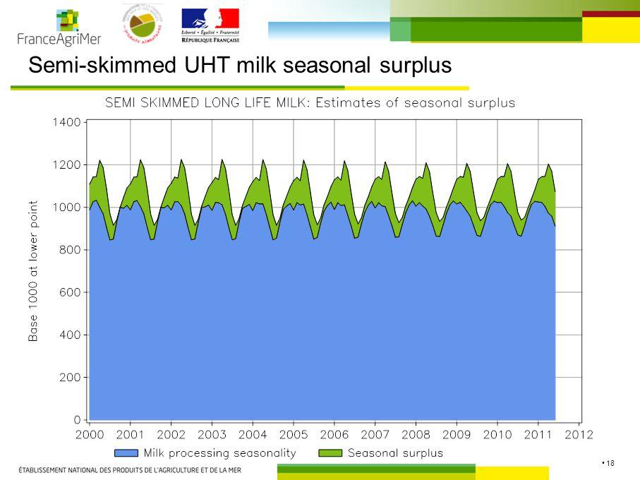 18 Semi-skimmed UHT milk seasonal surplus