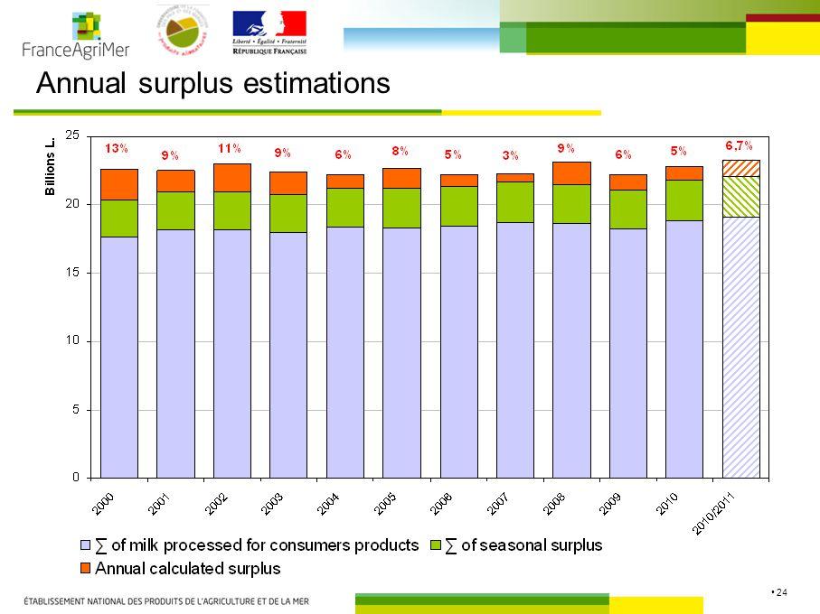 24 Annual surplus estimations