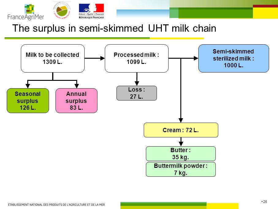 25 The surplus in semi-skimmed UHT milk chain Semi-skimmed sterilized milk : 1000 L.