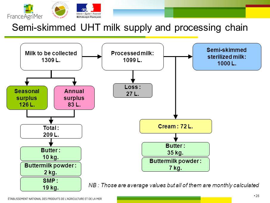 26 Semi-skimmed UHT milk supply and processing chain Semi-skimmed sterilized milk: 1000 L.