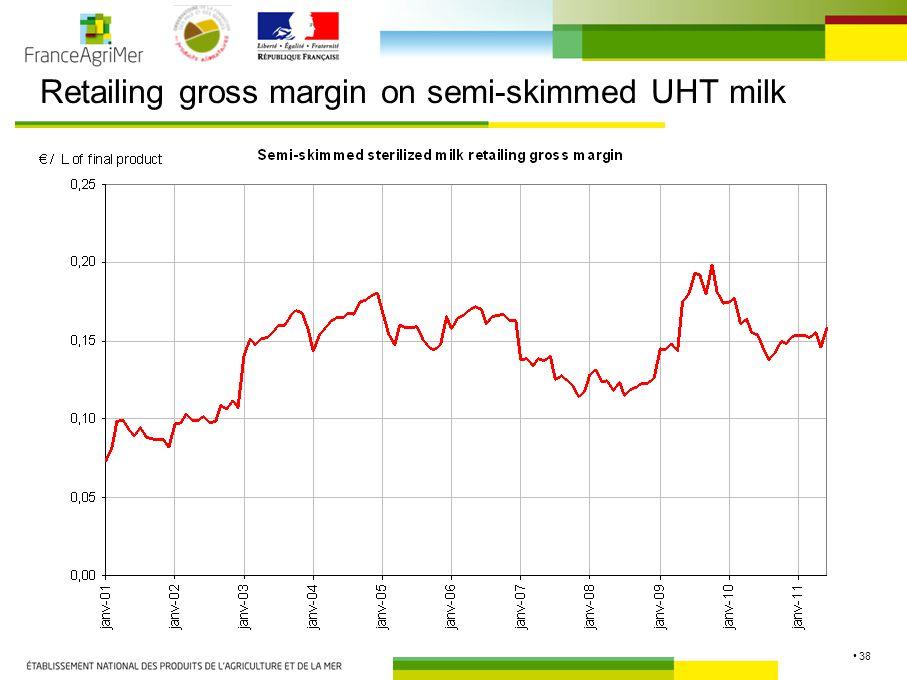 38 Retailing gross margin on semi-skimmed UHT milk