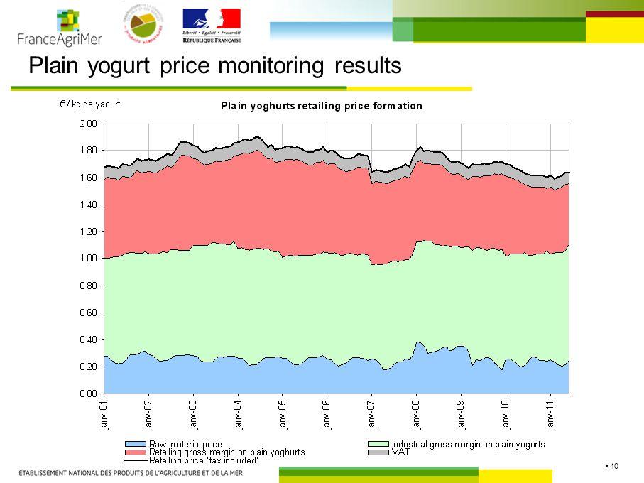 40 Plain yogurt price monitoring results