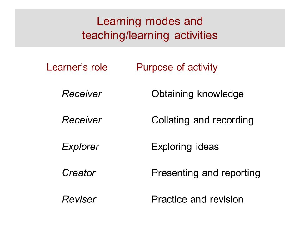 Learning modes and teaching/learning activities Learner's role Receiver Explorer Creator Reviser Purpose of activity Obtaining knowledge Collating and recording Exploring ideas Presenting and reporting Practice and revision