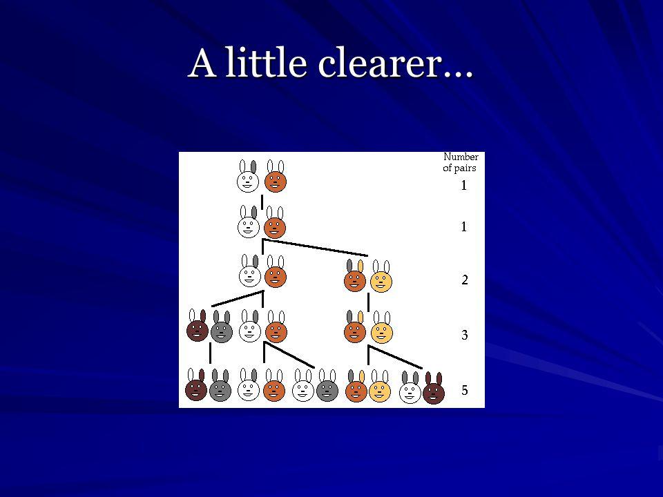 A little clearer…
