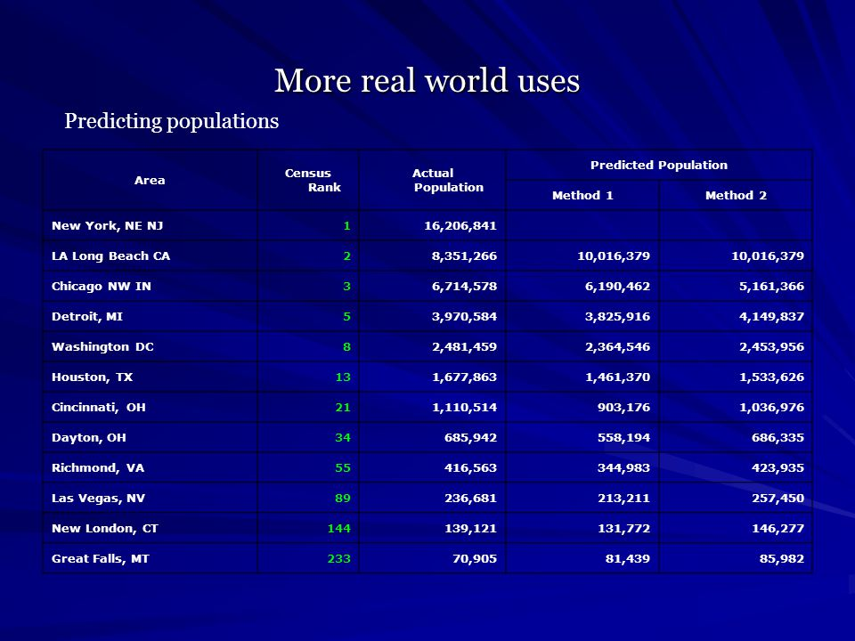 More real world uses Area Census Rank Actual Population Predicted Population Method 1Method 2 New York, NE NJ116,206,841 LA Long Beach CA28,351,26610,016,379 Chicago NW IN36,714,5786,190,4625,161,366 Detroit, MI53,970,5843,825,9164,149,837 Washington DC82,481,4592,364,5462,453,956 Houston, TX131,677,8631,461,3701,533,626 Cincinnati, OH211,110,514903,1761,036,976 Dayton, OH34685,942558,194686,335 Richmond, VA55416,563344,983423,935 Las Vegas, NV89236,681213,211257,450 New London, CT144139,121131,772146,277 Great Falls, MT23370,90581,43985,982 Predicting populations