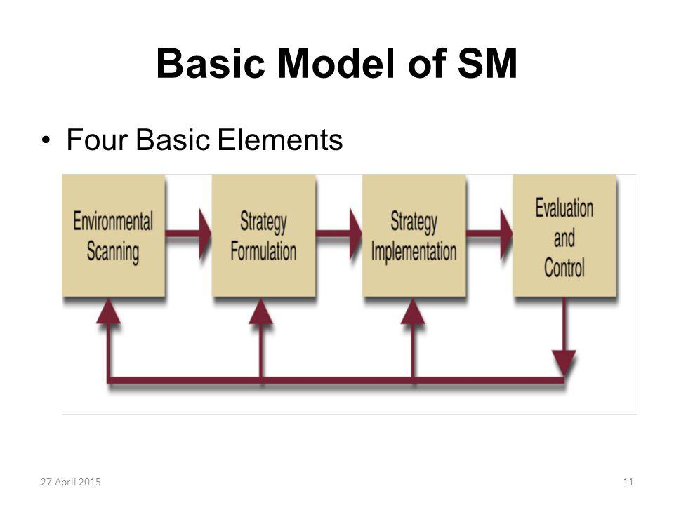11 Basic Model of SM Four Basic Elements 27 April 2015