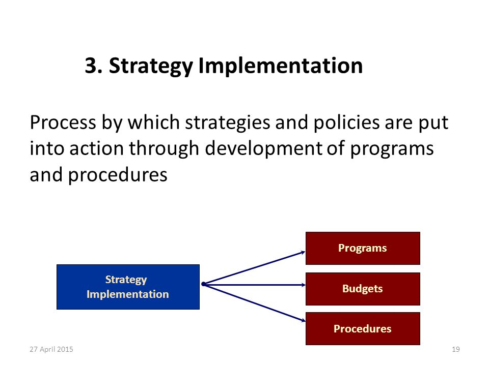 19 3. Strategy Implementation Process by which strategies and policies are put into action through development of programs and procedures 27 April 201