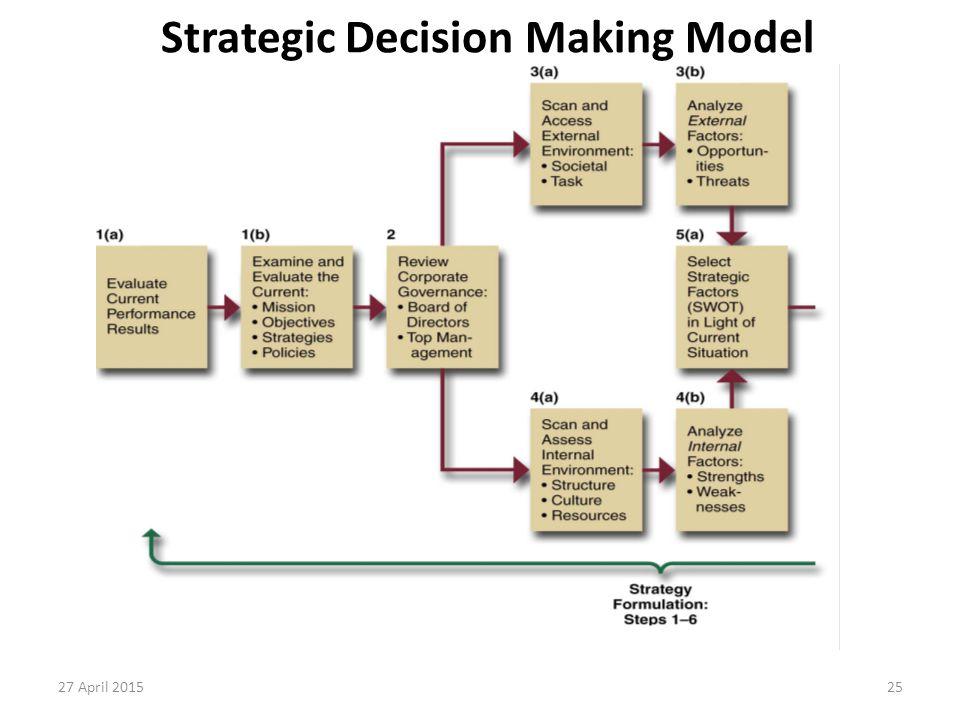 25 Strategic Decision Making Model 27 April 2015