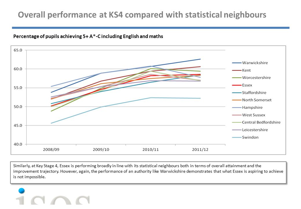Overall performance at KS4 compared with statistical neighbours Percentage of pupils achieving 5+ A*-C including English and maths Similarly, at Key Stage 4, Essex is performing broadly in line with its statistical neighbours both in terms of overall attainment and the improvement trajectory.