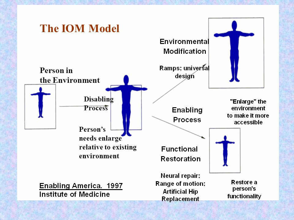 Person in the Environment Disabling Process Person's needs enlarge relative to existing environment The IOM Model