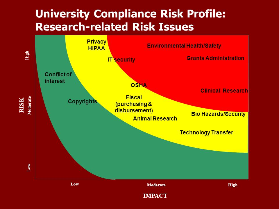 University Compliance Risk Profile: Research-related Risk Issues IMPACT High Moderate Low ModerateHigh Low RISK Environmental Health/Safety Grants Administration Clinical Research Bio Hazards/Security Technology Transfer Fiscal (purchasing & disbursement) Privacy HIPAA IT security Animal Research OSHA Copyrights Conflict of interest