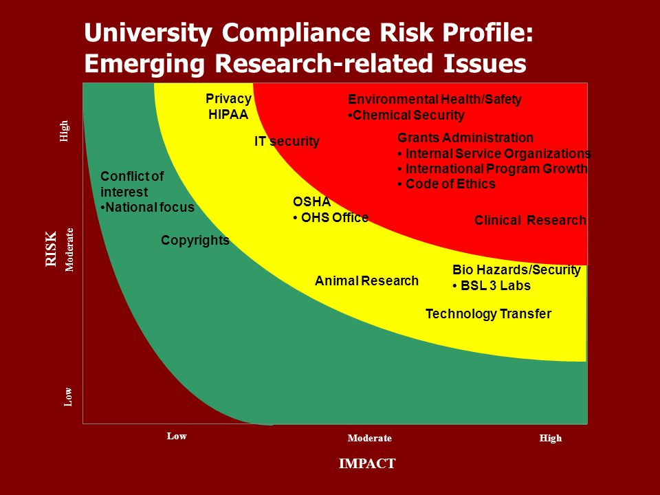 University Compliance Risk Profile: Emerging Research-related Issues IMPACT High Moderate Low ModerateHigh Low RISK Environmental Health/Safety Chemic