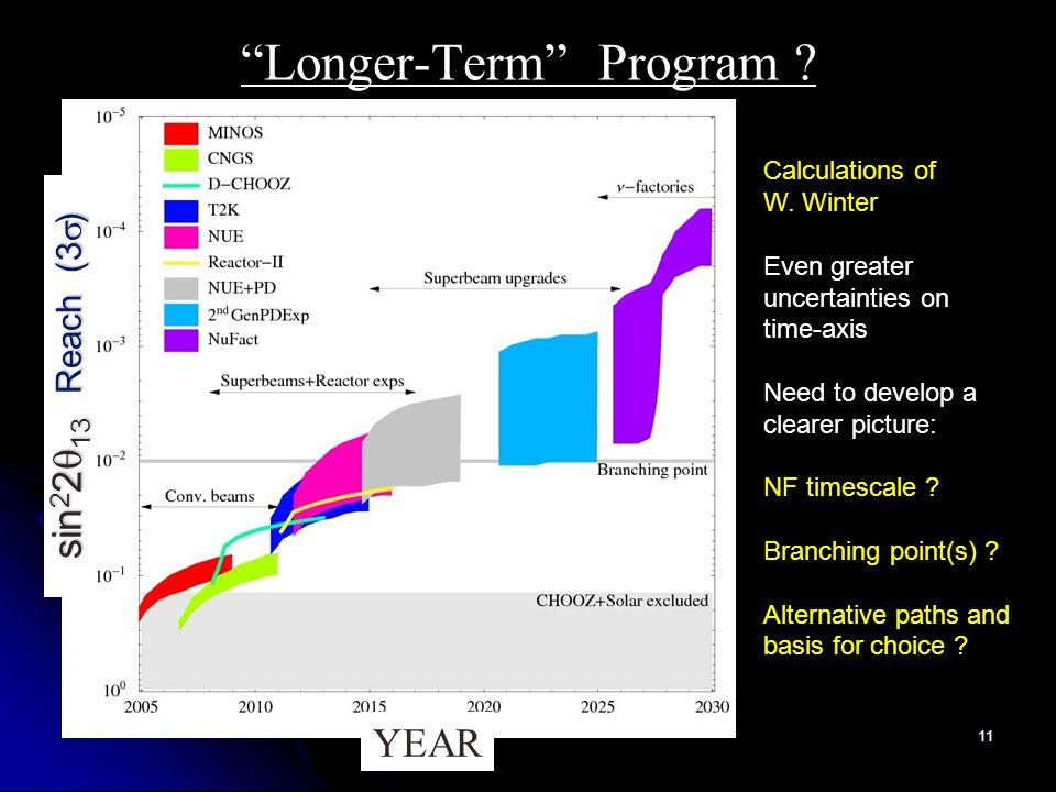 11 Longer-Term Program . Calculations of W.