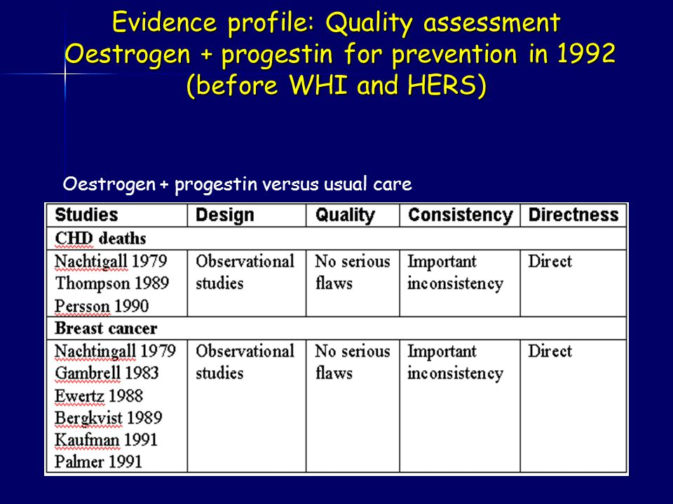 Evidence profile: Quality assessment Oestrogen + progestin for prevention in 1992 (before WHI and HERS) Oestrogen + progestin versus usual care