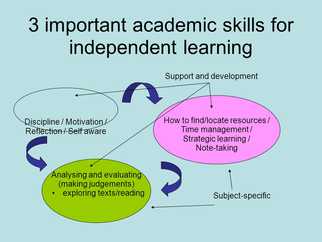 3 important academic skills for independent learning Discipline / Motivation / Reflection / Self aware Analysing and evaluating (making judgements) exploring texts/reading How to find/locate resources / Time management / Strategic learning / Note-taking Subject-specific Support and development
