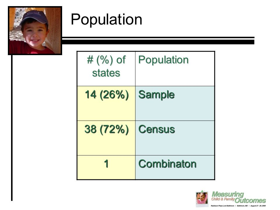 Population # (%) of states Population 14 (26%) Sample 38 (72%) Census 1Combinaton