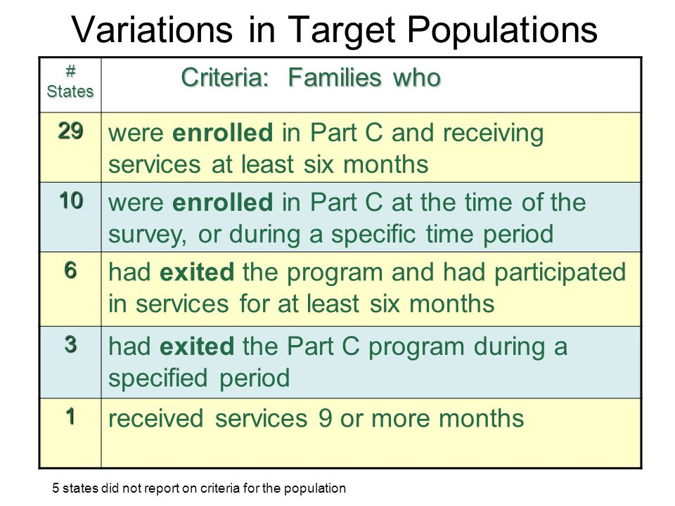 Variations in Target Populations # States Criteria: Families who Criteria: Families who 29 were enrolled in Part C and receiving services at least six
