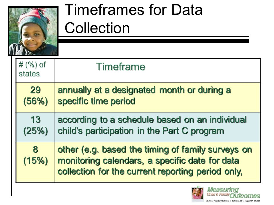 Timeframes for Data Collection # (%) of states Timeframe Timeframe 29 (56%) annually at a designated month or during a specific time period 13 (25%) according to a schedule based on an individual child's participation in the Part C program 8 (15%) other (e.g.