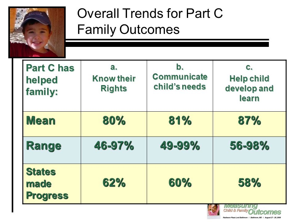 Part C has helped family: a. Know their Rights b. Communicate child's needs c. Help child develop and learn Mean80%81%87% Range46-97%49-99%56-98% Stat