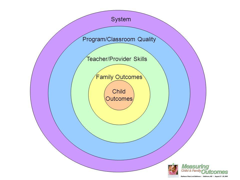 Child Outcomes Family Outcomes Teacher/Provider Skills Program/Classroom Quality System