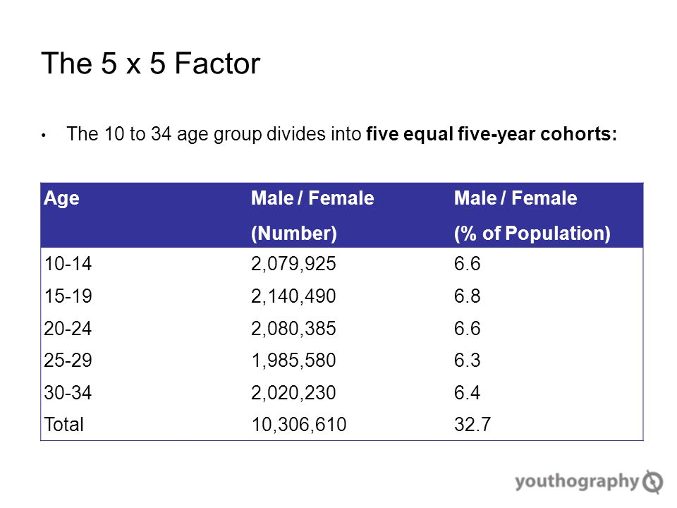 The 5 x 5 Factor The 10 to 34 age group divides into five equal five-year cohorts: Age Male / Female (Number) Male / Female (% of Population) 10-142,079,9256.6 15-192,140,4906.8 20-242,080,3856.6 25-291,985,5806.3 30-342,020,2306.4 Total10,306,61032.7