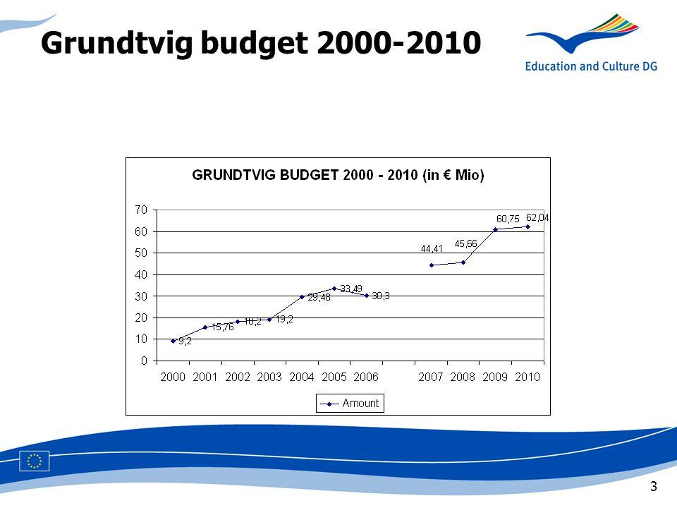 3 Grundtvig budget 2000-2010