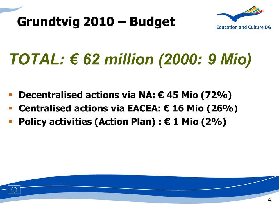 4 Grundtvig 2010 – Budget TOTAL: € 62 million (2000: 9 Mio)  Decentralised actions via NA: € 45 Mio (72%)  Centralised actions via EACEA: € 16 Mio (26%)  Policy activities (Action Plan) : € 1 Mio (2%)