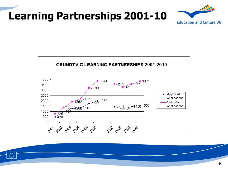 6 Learning Partnerships 2001-10