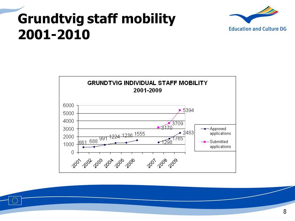 8 Grundtvig staff mobility 2001-2010