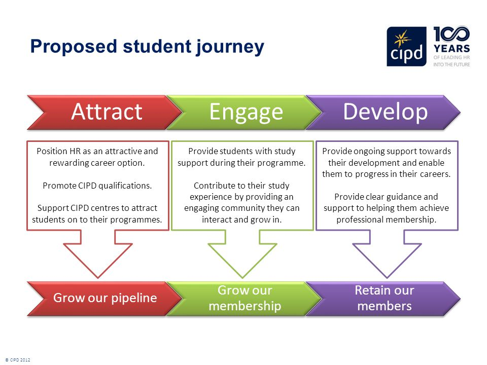 Proposed student journey AttractEngageDevelop Position HR as an attractive and rewarding career option.