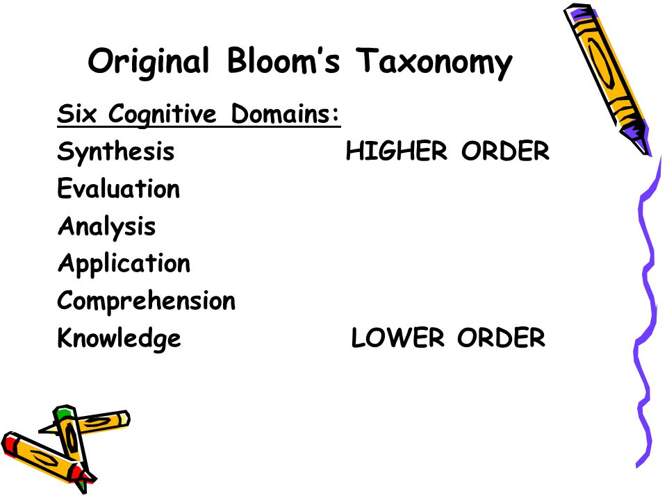Revised Bloom's Taxonomy Six Cognitive Domains: Create HIGHER ORDER Evaluate Analyze Apply Understand Remember LOWER ORDER