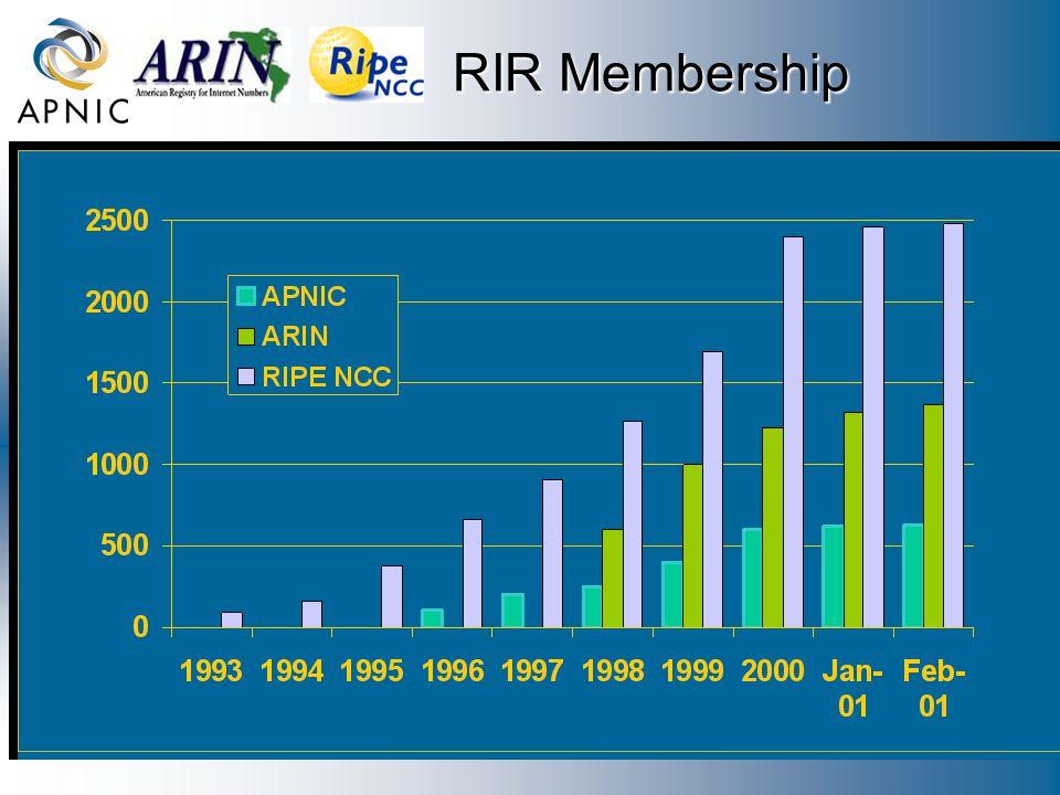RIR Membership