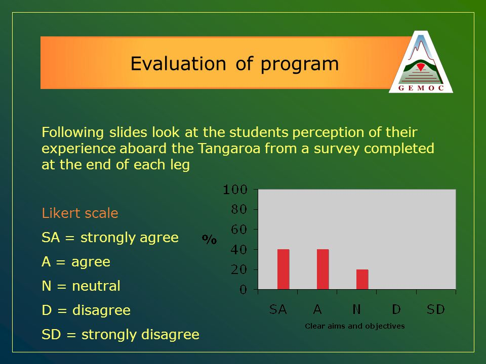 Evaluation of program Following slides look at the students perception of their experience aboard the Tangaroa from a survey completed at the end of e