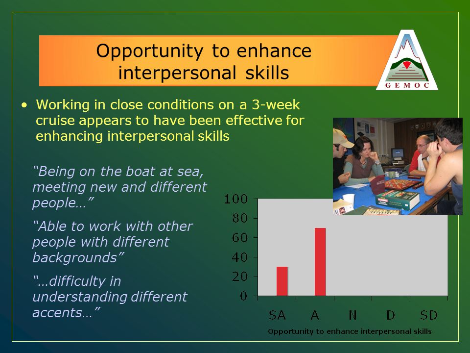 Opportunity to enhance interpersonal skills Working in close conditions on a 3-week cruise appears to have been effective for enhancing interpersonal