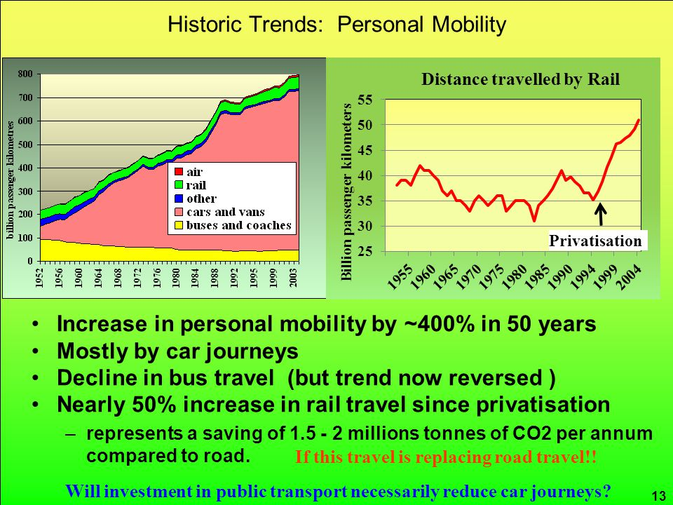 CRed carbon reduction Historic Trends: Personal Mobility 13 Increase in personal mobility by ~400% in 50 years Mostly by car journeys Decline in bus t