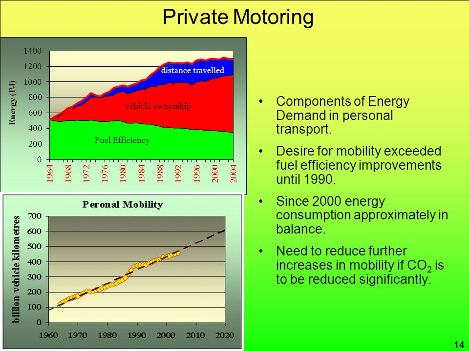 CRed carbon reduction Private Motoring 14 Components of Energy Demand in personal transport. Desire for mobility exceeded fuel efficiency improvements