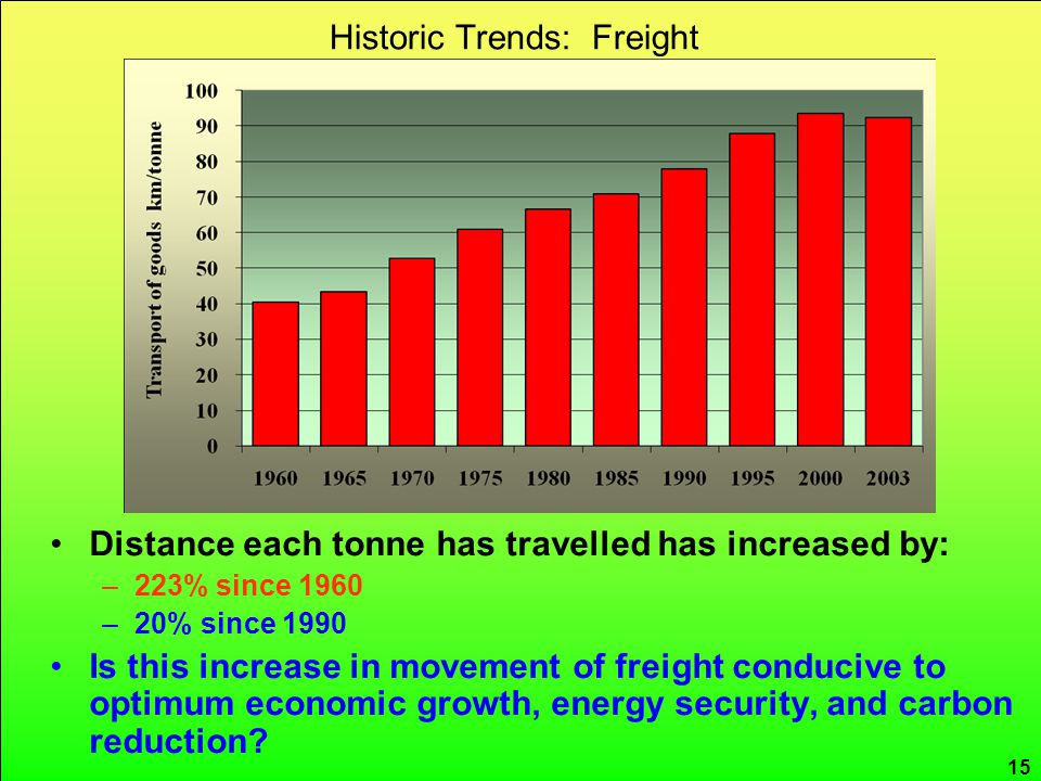 CRed carbon reduction Historic Trends: Freight 15 Distance each tonne has travelled has increased by: –223% since 1960 –20% since 1990 Is this increase in movement of freight conducive to optimum economic growth, energy security, and carbon reduction
