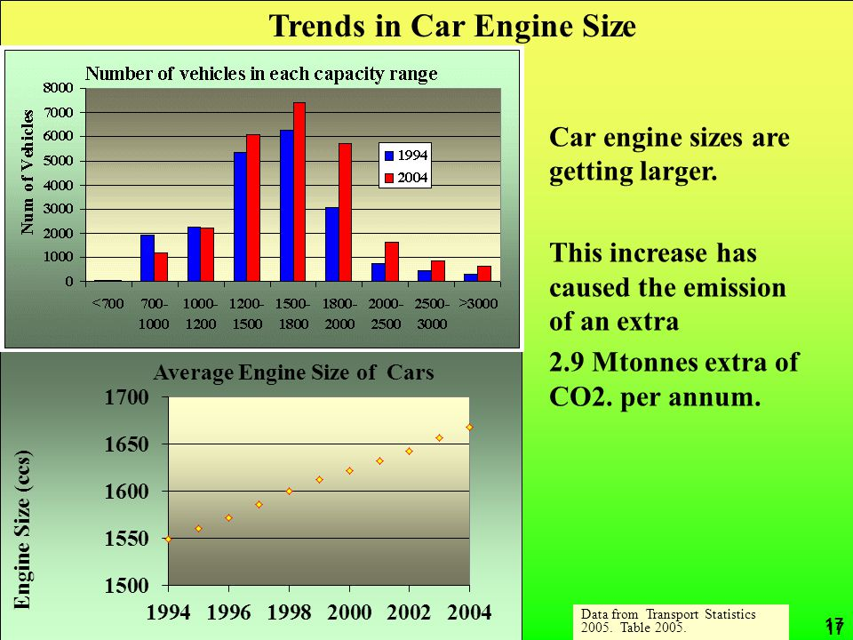 CRed carbon reduction 17 Data from Transport Statistics 2005. Table 2005. Trends in Car Engine Size Car engine sizes are getting larger. This increase