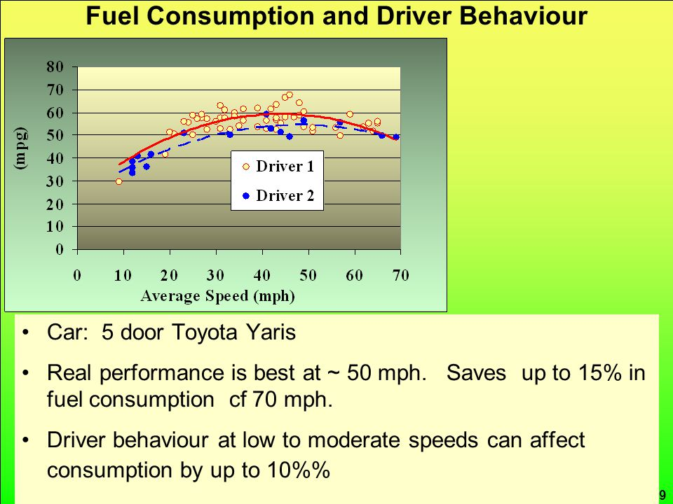CRed carbon reduction 19 Fuel Consumption and Driver Behaviour Car: 5 door Toyota Yaris Real performance is best at ~ 50 mph.