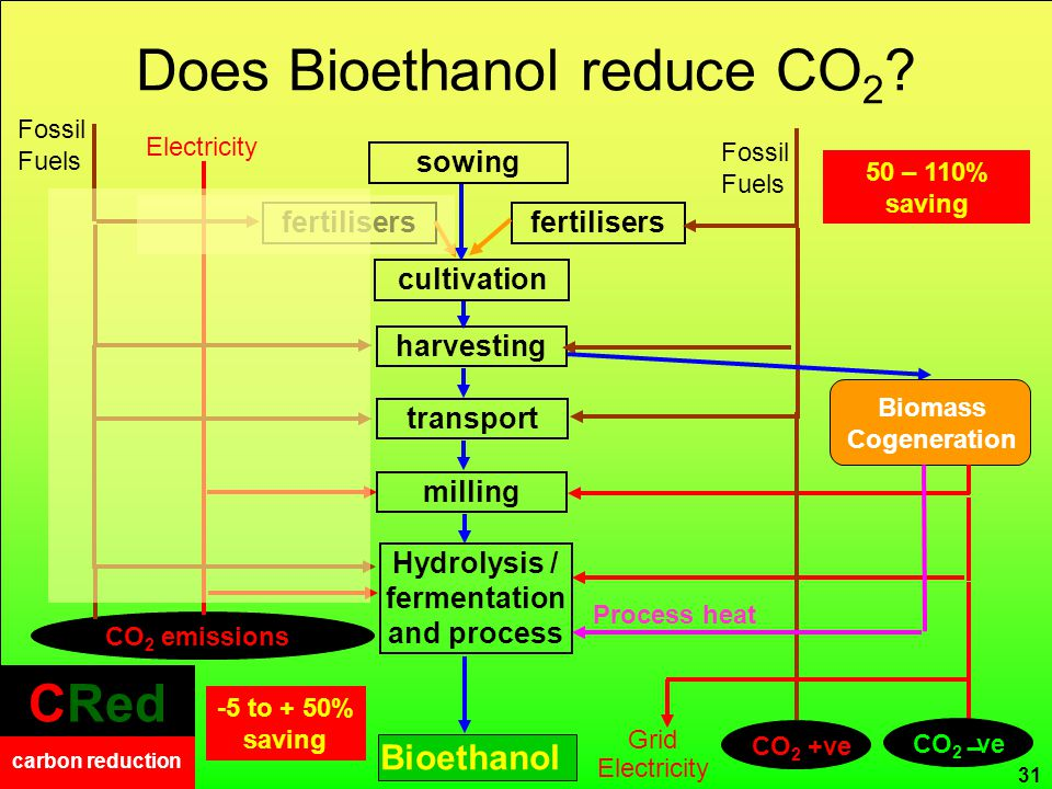 CRed carbon reduction CRed carbon reduction Does Bioethanol reduce CO 2 ? CRed carbon reduction CO 2 emissions transport milling Hydrolysis / fermenta