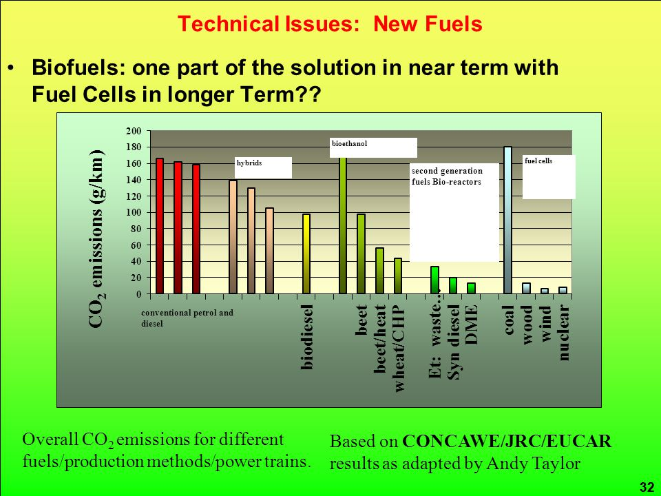 CRed carbon reduction 32 Technical Issues: New Fuels 32 Biofuels: one part of the solution in near term with Fuel Cells in longer Term?.