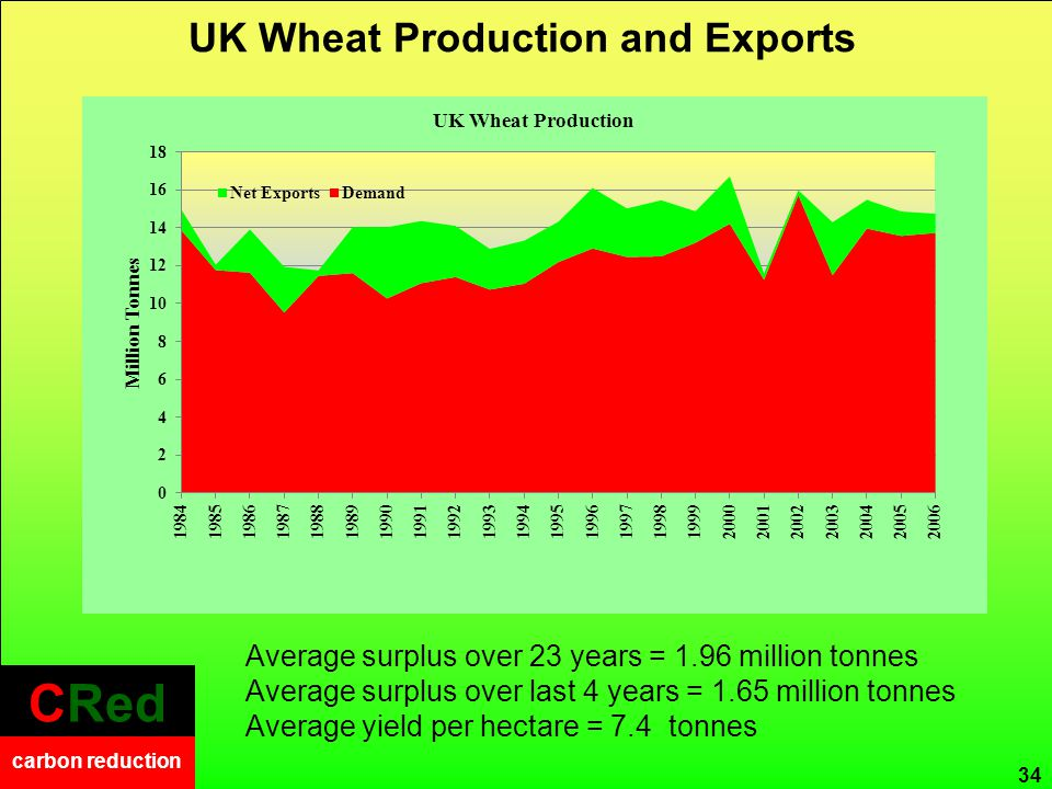 CRed carbon reduction CRed carbon reduction UK Wheat Production and Exports 34 Average surplus over 23 years = 1.96 million tonnes Average surplus over last 4 years = 1.65 million tonnes Average yield per hectare = 7.4 tonnes
