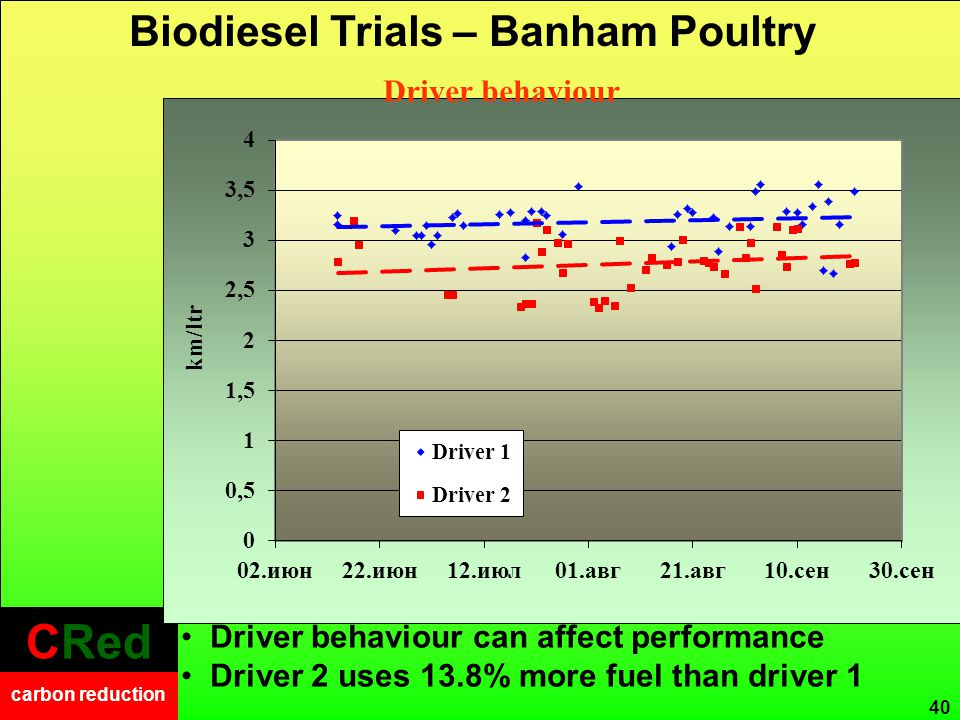 CRed carbon reduction CRed carbon reduction 40 Driver behaviour can affect performance Driver 2 uses 13.8% more fuel than driver 1 Biodiesel Trials –